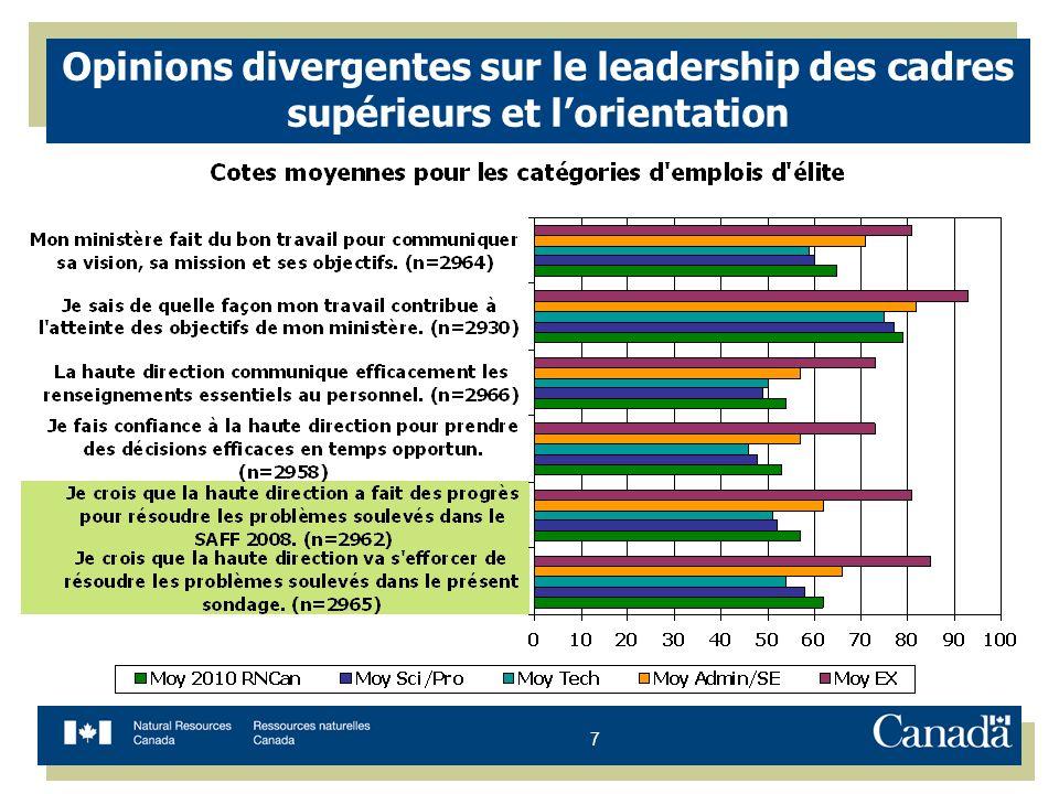 7 Opinions divergentes sur le leadership des cadres supérieurs et lorientation