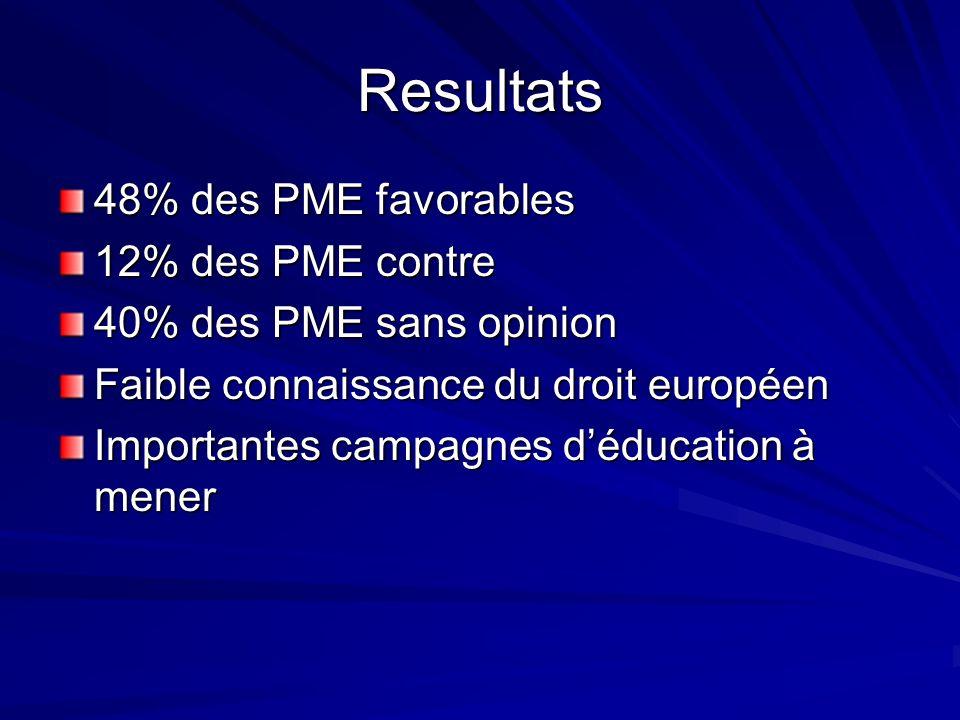 Resultats 48% des PME favorables 12% des PME contre 40% des PME sans opinion Faible connaissance du droit européen Importantes campagnes déducation à mener