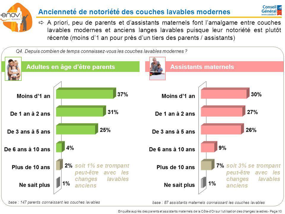 Enquête auprès des parents et assistants maternels de la Côte-dOr sur lutilisation des changes lavables - Page 10 Ancienneté de notoriété des couches