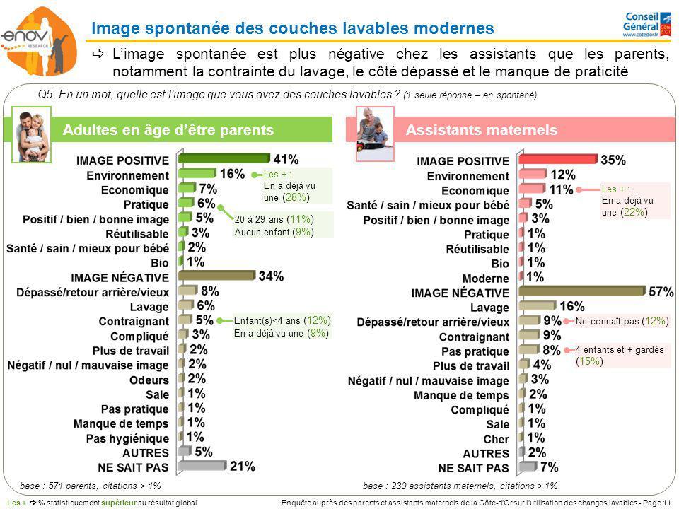 Enquête auprès des parents et assistants maternels de la Côte-dOr sur lutilisation des changes lavables - Page 11 Image spontanée des couches lavables