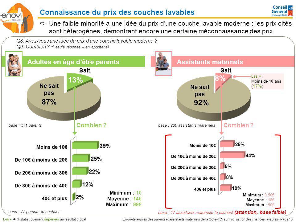 Enquête auprès des parents et assistants maternels de la Côte-dOr sur lutilisation des changes lavables - Page 13 Connaissance du prix des couches lav