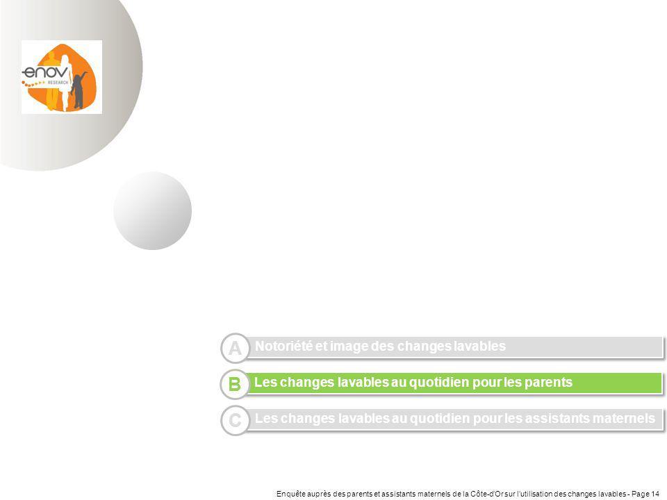 Enquête auprès des parents et assistants maternels de la Côte-dOr sur lutilisation des changes lavables - Page 14 Notoriété et image des changes lavab