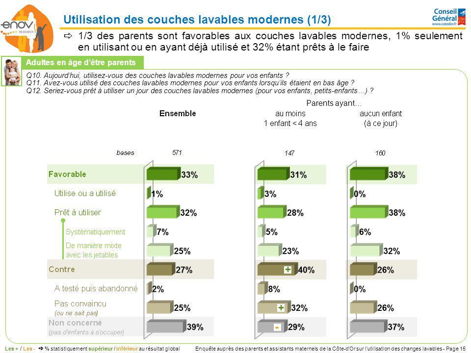 Enquête auprès des parents et assistants maternels de la Côte-dOr sur lutilisation des changes lavables - Page 15 1/3 des parents sont favorables aux