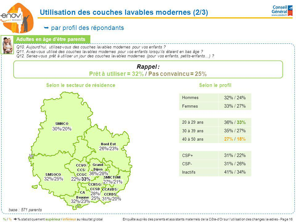 Enquête auprès des parents et assistants maternels de la Côte-dOr sur lutilisation des changes lavables - Page 16 base : 571 parents % / % % statistiq