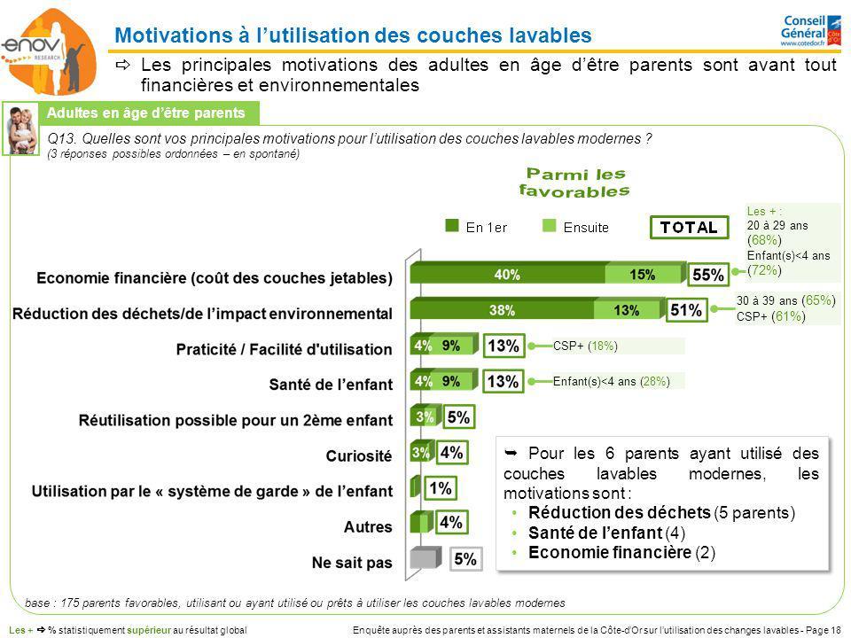 Enquête auprès des parents et assistants maternels de la Côte-dOr sur lutilisation des changes lavables - Page 18 Les principales motivations des adul