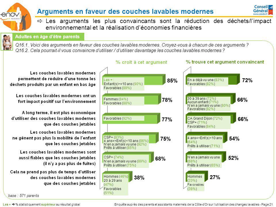 Enquête auprès des parents et assistants maternels de la Côte-dOr sur lutilisation des changes lavables - Page 21 Les arguments les plus convaincants