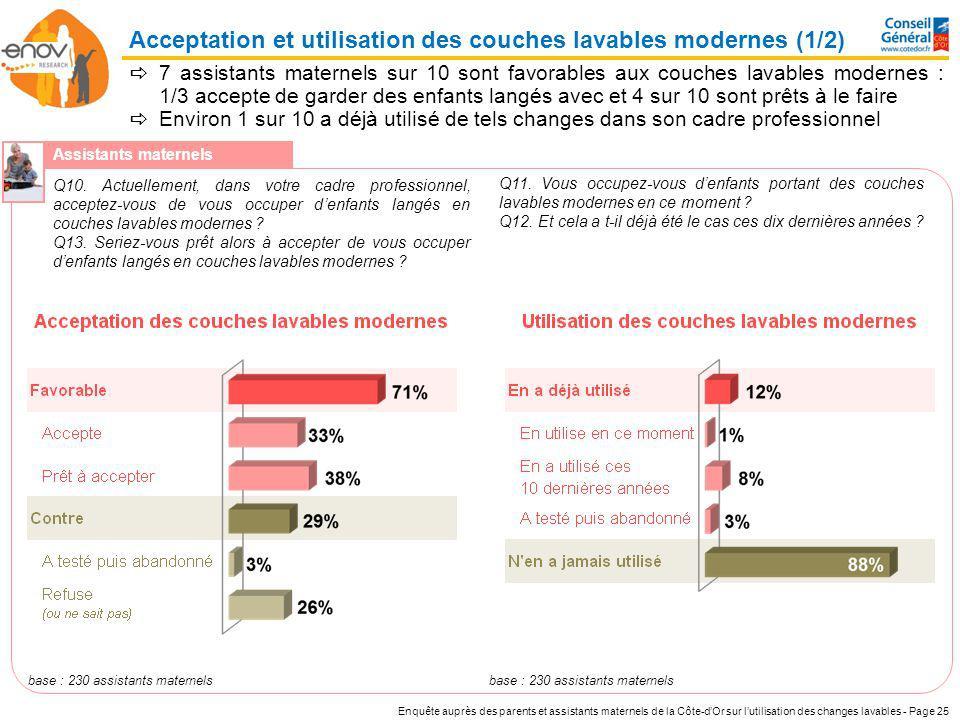 Enquête auprès des parents et assistants maternels de la Côte-dOr sur lutilisation des changes lavables - Page 25 7 assistants maternels sur 10 sont f