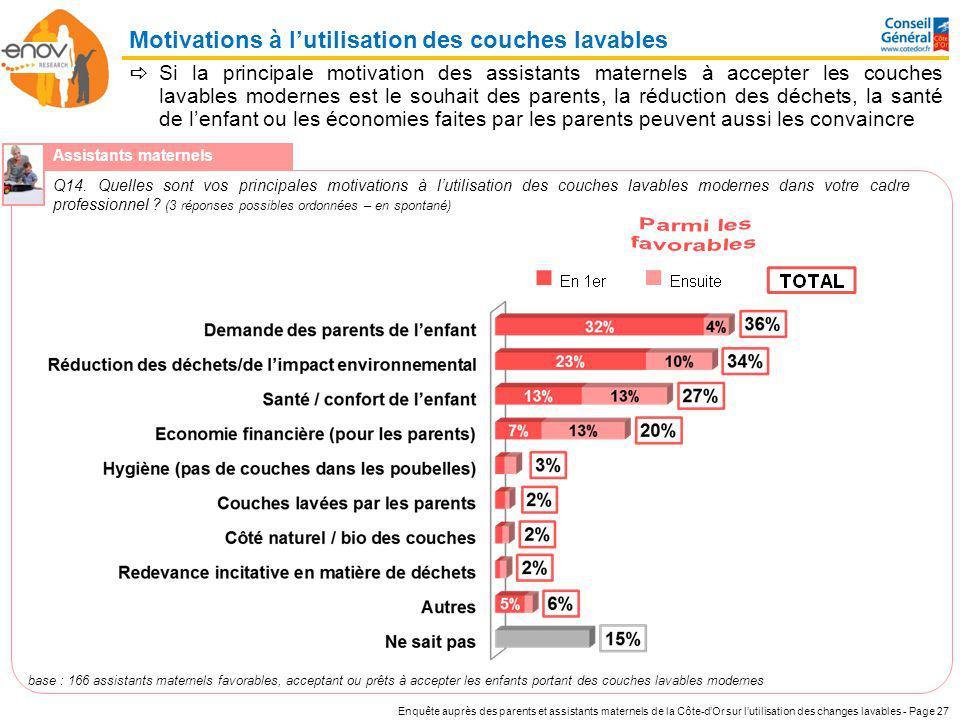 Enquête auprès des parents et assistants maternels de la Côte-dOr sur lutilisation des changes lavables - Page 27 Si la principale motivation des assi