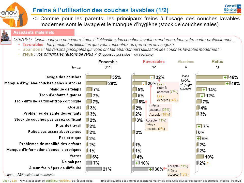 Enquête auprès des parents et assistants maternels de la Côte-dOr sur lutilisation des changes lavables - Page 28 +- +- + + - + + + + Freins à lutilis