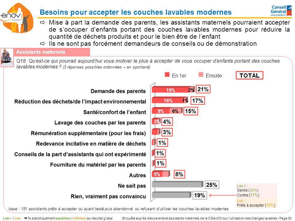 Enquête auprès des parents et assistants maternels de la Côte-dOr sur lutilisation des changes lavables - Page 30 Mise à part la demande des parents,