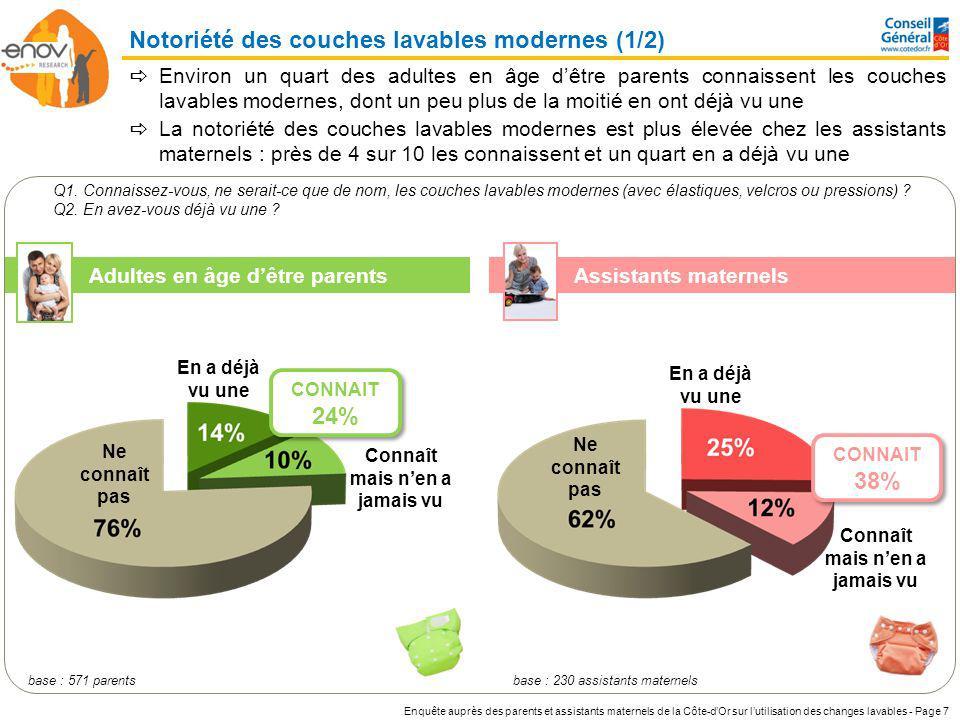 Enquête auprès des parents et assistants maternels de la Côte-dOr sur lutilisation des changes lavables - Page 8 base : 571 parents Enfant(s)<4 ans 31% 4 ans=<Enfant(s)<10 ans 27% Enfant(s)>=10 ans 22% Aucun enfant 18% Adultes en âge dêtre parents % / % % statistiquement supérieur / inférieur au résultat global Q1.
