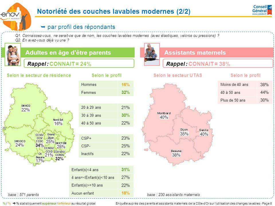 Enquête auprès des parents et assistants maternels de la Côte-dOr sur lutilisation des changes lavables - Page 8 base : 571 parents Enfant(s)<4 ans 31