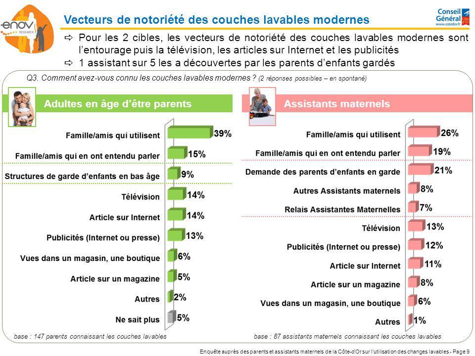 Enquête auprès des parents et assistants maternels de la Côte-dOr sur lutilisation des changes lavables - Page 20 Q14/15/16.
