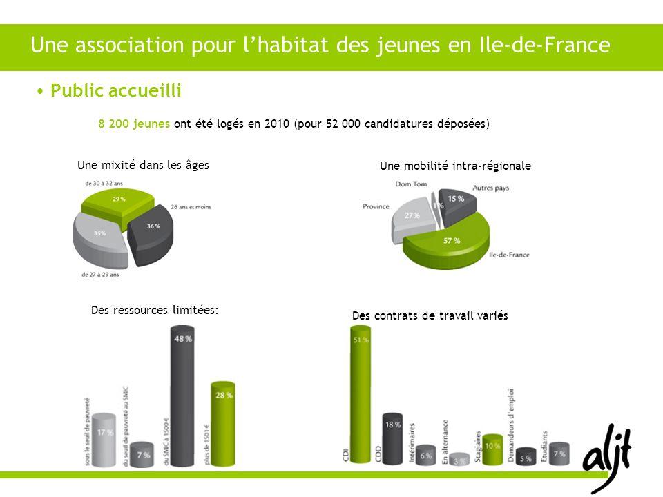 8 200 jeunes ont été logés en 2010 (pour 52 000 candidatures déposées) Public accueilli Une association pour lhabitat des jeunes en Ile-de-France Une