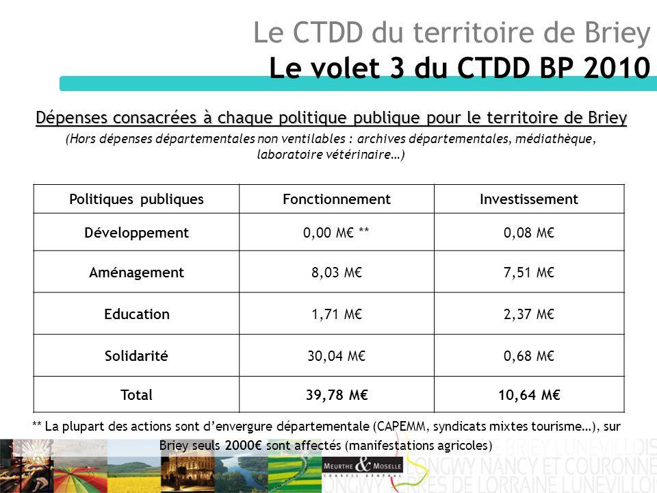 Le CTDD du territoire de Briey Le volet 3 du CTDD BP 2010 Dépenses consacrées à chaque politique publique pour le territoire de Briey (Hors dépenses d
