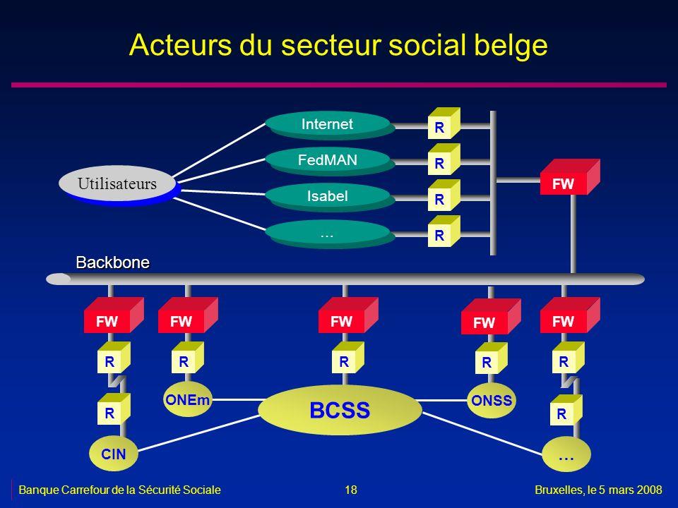 Banque Carrefour de la Sécurité SocialeBruxelles, le 5 mars 2008 18 Acteurs du secteur social belge R FW R ONEm Utilisateurs FW RR R Internet R FedMAN