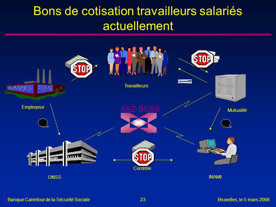 Banque Carrefour de la Sécurité SocialeBruxelles, le 5 mars 2008 23 Employeur Travailleurs ONSS INAMI Mutualité Contrôle KSZ-BCSS Bons de cotisation t