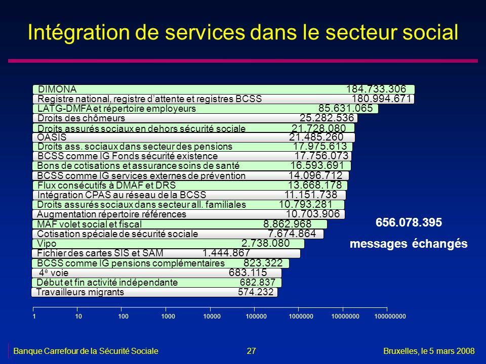 Banque Carrefour de la Sécurité SocialeBruxelles, le 5 mars 2008 27 Intégration de services dans le secteur social DIMONA 184.733.306 Registre nationa