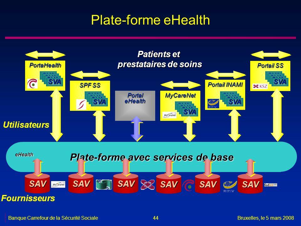Banque Carrefour de la Sécurité SocialeBruxelles, le 5 mars 2008 44 Plate-forme eHealth Patients et prestataires de soins Plate-forme avec services de