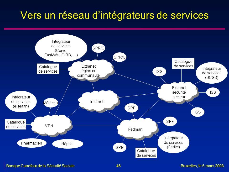 Banque Carrefour de la Sécurité SocialeBruxelles, le 5 mars 2008 46 Vers un réseau dintégrateurs de services Internet Extranet région ou communauté Ex