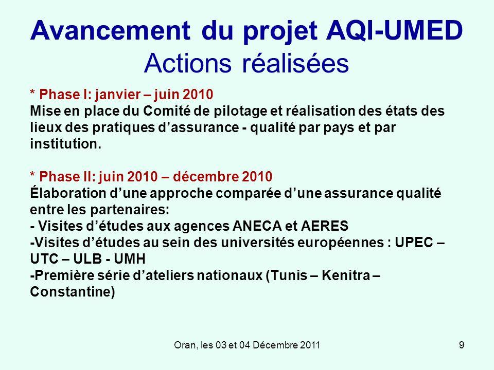 Oran, les 03 et 04 Décembre 20119 Avancement du projet AQI-UMED Actions réalisées * Phase I: janvier – juin 2010 Mise en place du Comité de pilotage et réalisation des états des lieux des pratiques dassurance - qualité par pays et par institution.