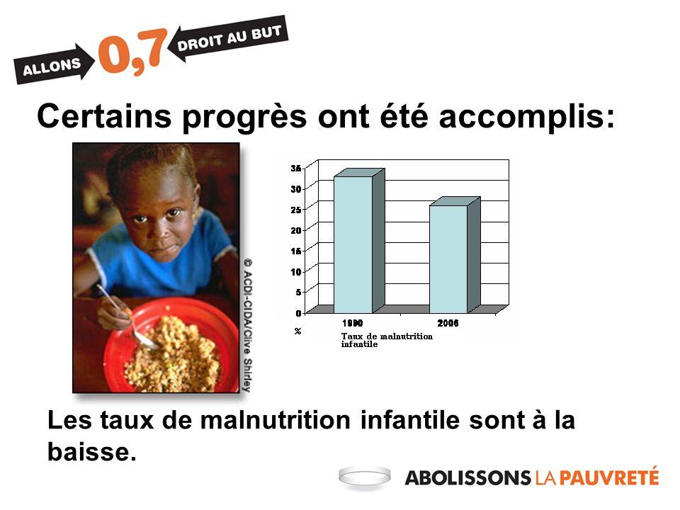 Certains progrès ont été accomplis: Les taux de malnutrition infantile sont à la baisse.