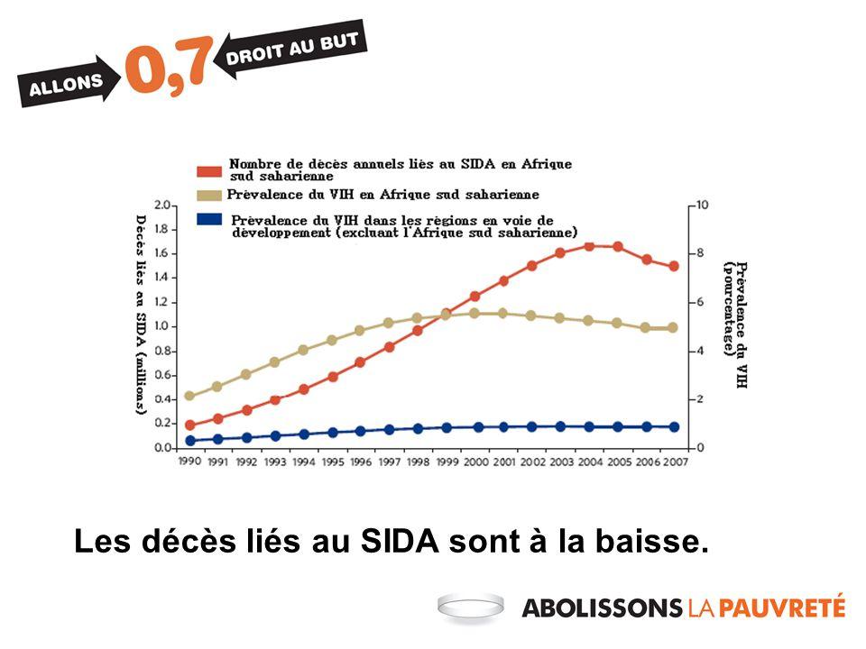 Les décès liés au SIDA sont à la baisse.