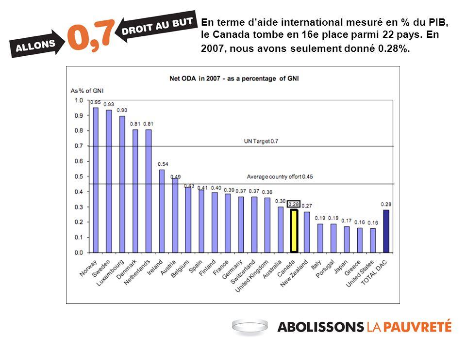 En terme daide international mesuré en % du PIB, le Canada tombe en 16e place parmi 22 pays.