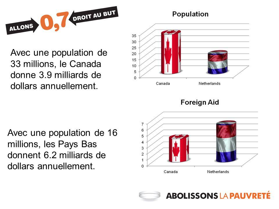 Avec une population de 33 millions, le Canada donne 3.9 milliards de dollars annuellement. Avec une population de 16 millions, les Pays Bas donnent 6.