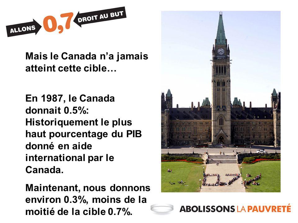 Mais le Canada na jamais atteint cette cible… En 1987, le Canada donnait 0.5%: Historiquement le plus haut pourcentage du PIB donné en aide international par le Canada.