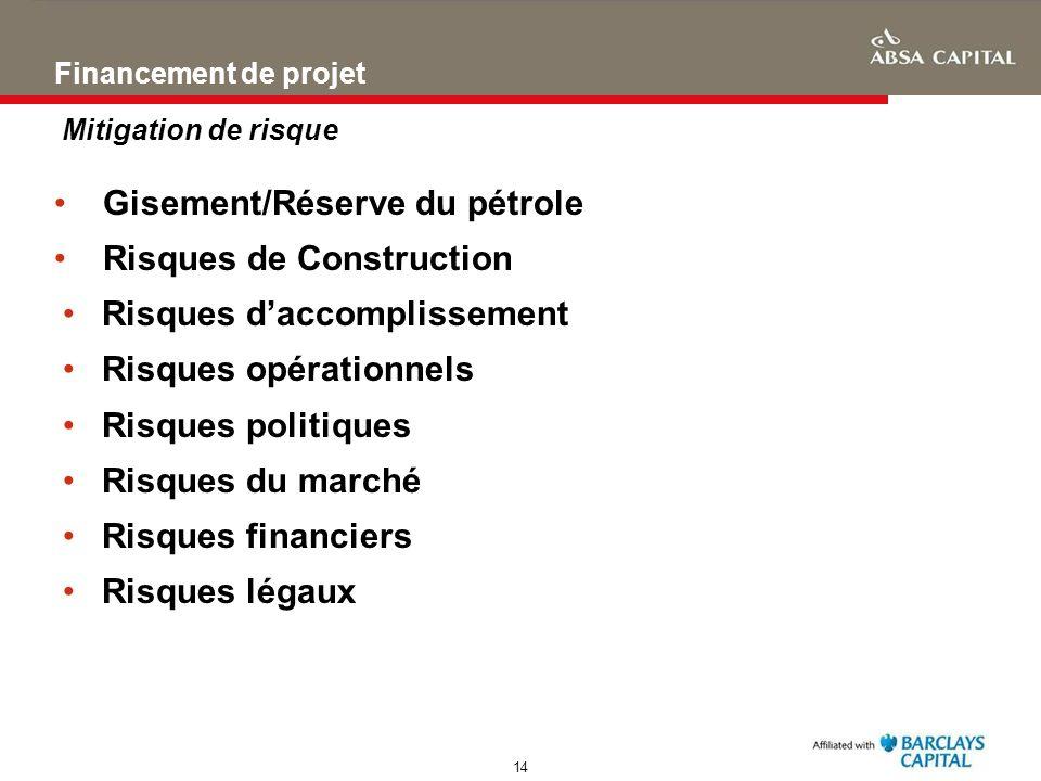14 Financement de projet Mitigation de risque Gisement/Réserve du pétrole Risques de Construction Risques daccomplissement Risques opérationnels Risqu