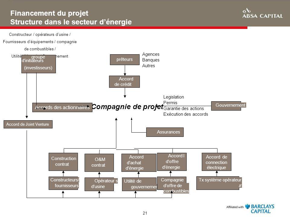 21 Financement du projet Structure dans le secteur dénergie Assurances Gouvernement Legislation Permis Garantie des actions Exécution des accords Cons