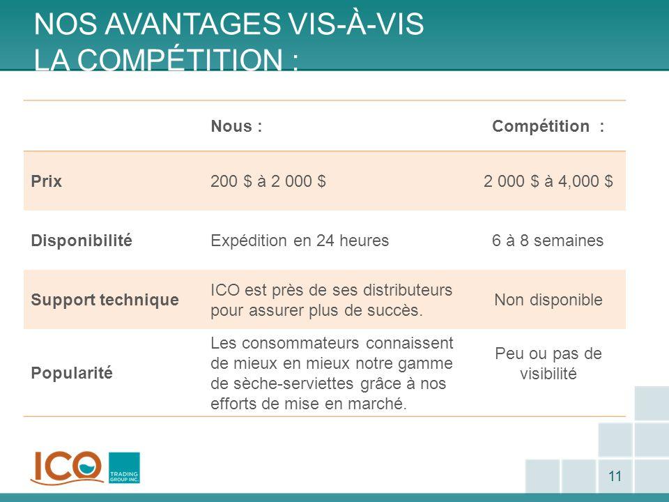 NOS AVANTAGES VIS-À-VIS LA COMPÉTITION : 11 Nous :Compétition : Prix200 $ à 2 000 $2 000 $ à 4,000 $ DisponibilitéExpédition en 24 heures6 à 8 semaine