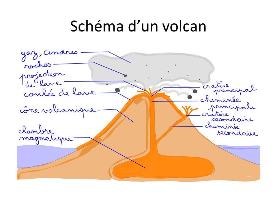 Les différents volcans => Les volcans gris (explosifs) sont plus dangereux que les rouges car il est difficile de prévoir leurs éruptions et l avalanche de gaz, de roches et de cendres, nommée nuée ardente, est très rapide et dévaste tout sur son passage.
