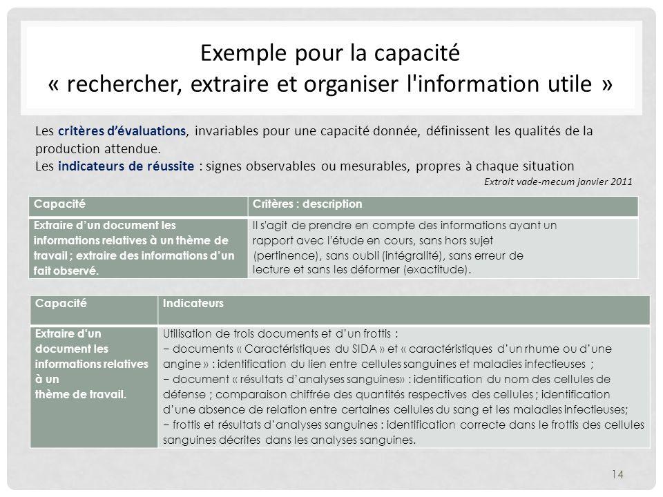 Exemple pour la capacité « rechercher, extraire et organiser l information utile » CapacitéCritères : description Extraire dun document les informations relatives à un thème de travail ; extraire des informations dun fait observé.