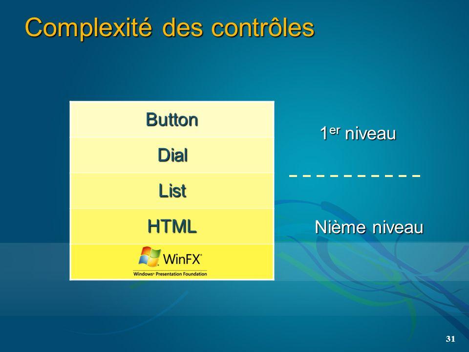 31 Complexité des contrôles Button Dial List HTML 1 er niveau Nième niveau