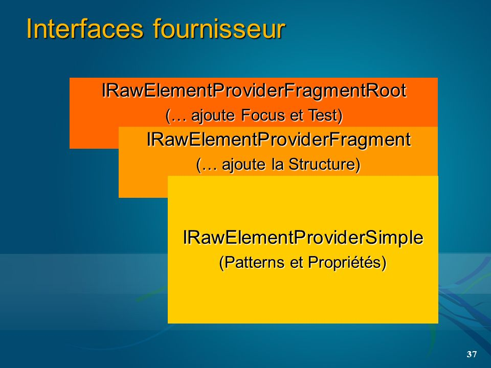 37 Interfaces fournisseur IRawElementProviderSimple (Patterns et Propriétés) IRawElementProviderFragment (… ajoute la Structure) IRawElementProviderFragmentRoot (… ajoute Focus et Test)