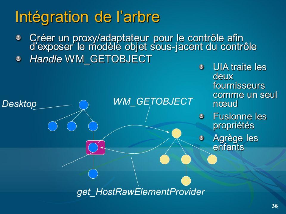 38 Intégration de larbre Créer un proxy/adaptateur pour le contrôle afin dexposer le modèle objet sous-jacent du contrôle Handle WM_GETOBJECT Desktop