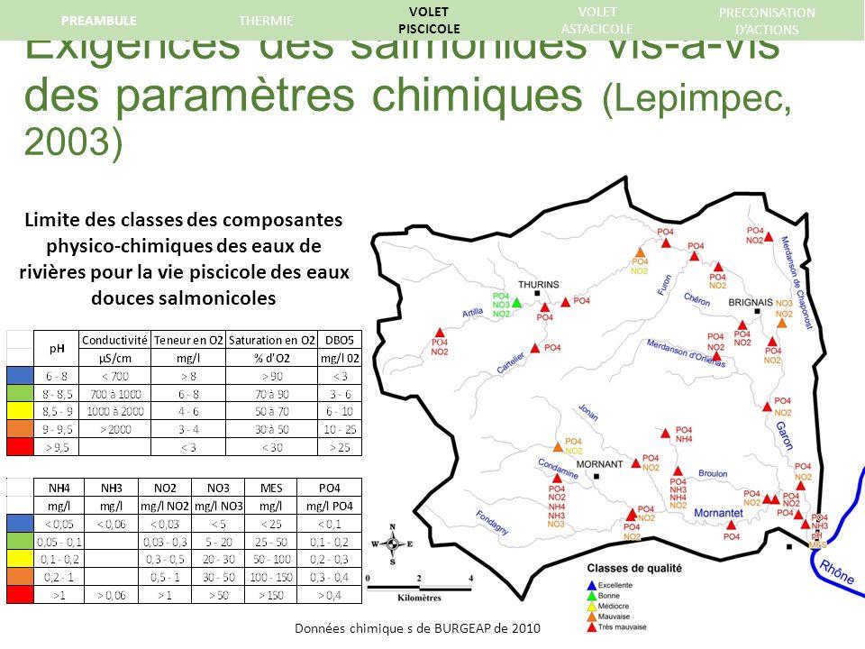 Exigences des salmonidés vis-à-vis des paramètres chimiques (Lepimpec, 2003) PREAMBULETHERMIE VOLET PISCICOLE VOLET ASTACICOLE PRECONISATION DACTIONS Limite des classes des composantes physico-chimiques des eaux de rivières pour la vie piscicole des eaux douces salmonicoles Données chimique s de BURGEAP de 2010