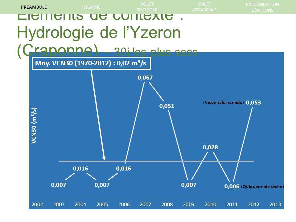 Eléments de contexte : Hydrologie de lYzeron (Craponne) – 30j les plus secs Moy.