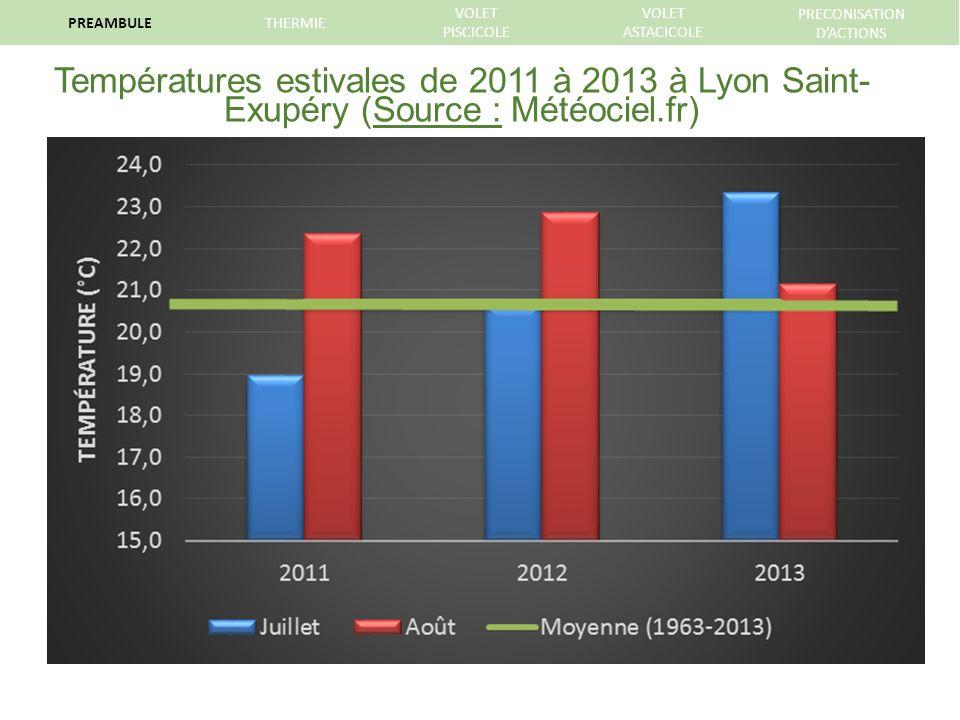 Températures estivales de 2011 à 2013 à Lyon Saint- Exupéry (Source : Météociel.fr) PREAMBULETHERMIE VOLET PISCICOLE VOLET ASTACICOLE PRECONISATION DACTIONS