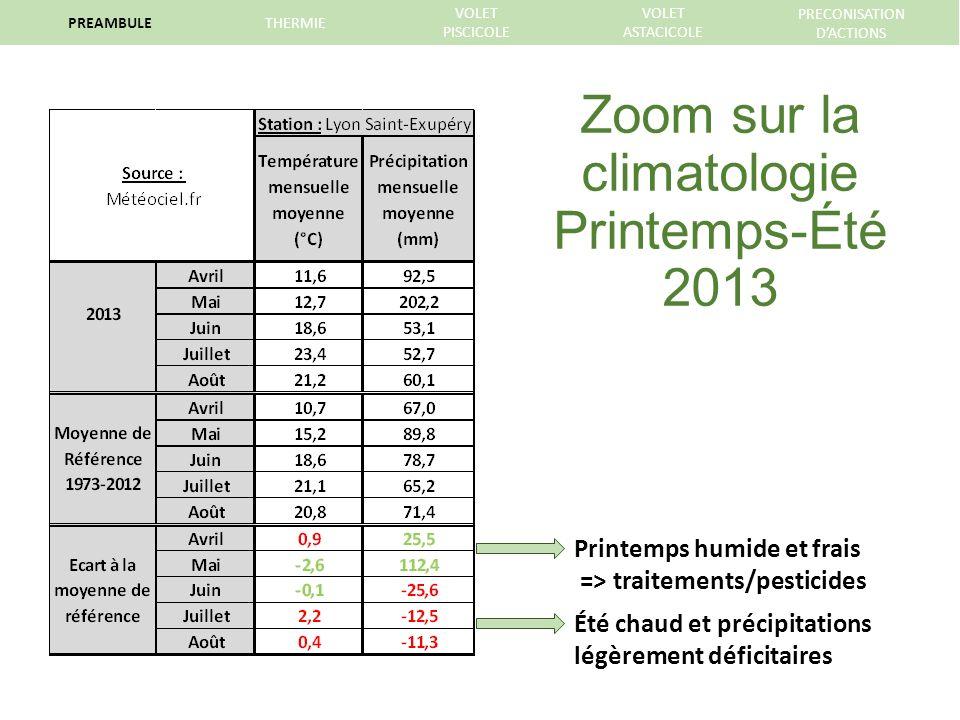 Printemps humide et frais => traitements/pesticides Été chaud et précipitations légèrement déficitaires Zoom sur la climatologie Printemps-Été 2013 PREAMBULETHERMIE VOLET PISCICOLE VOLET ASTACICOLE PRECONISATION DACTIONS