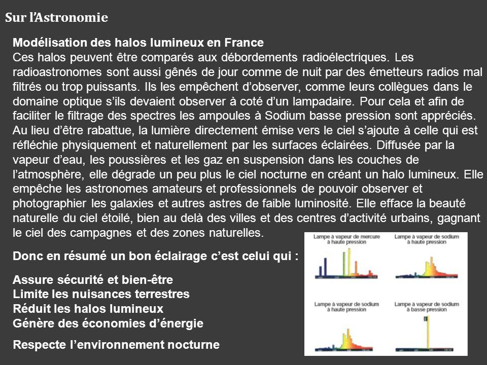 Sur lAstronomie Modélisation des halos lumineux en France Ces halos peuvent être comparés aux débordements radioélectriques. Les radioastronomes sont