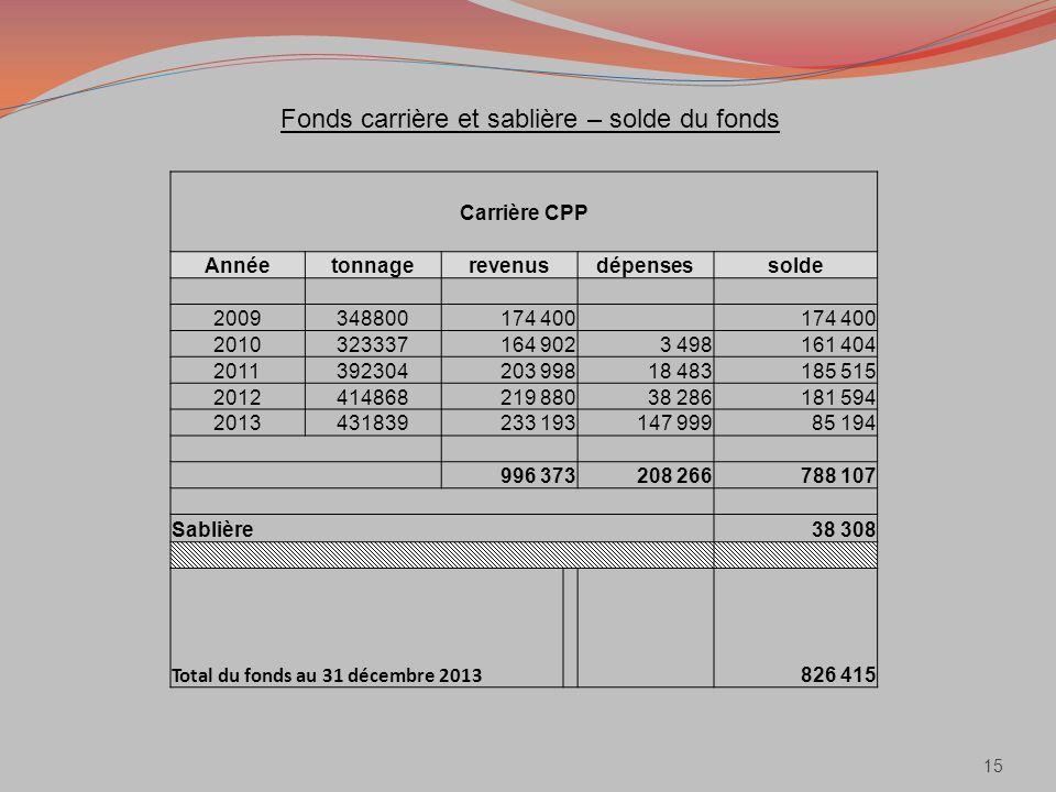 Fonds carrière et sablière – solde du fonds 15 Carrière CPP Annéetonnagerevenusdépensessolde 2009348800174 400 2010323337164 9023 498161 404 201139230