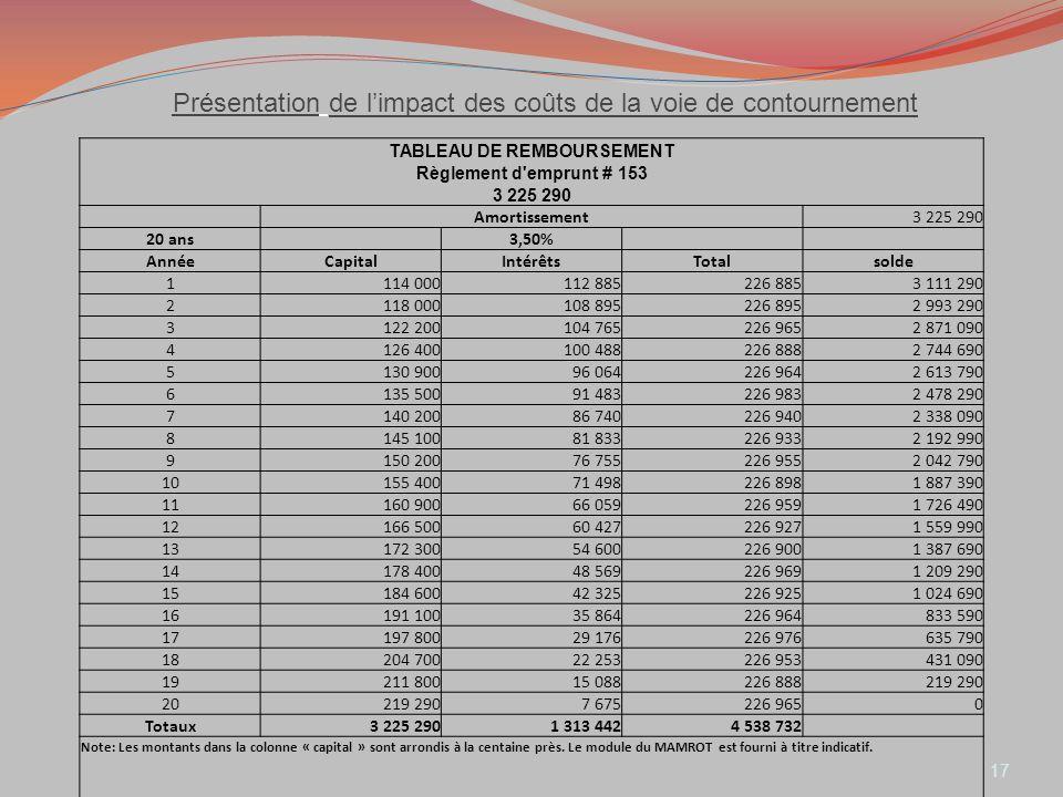Présentation de limpact des coûts de la voie de contournement 17 TABLEAU DE REMBOURSEMENT Règlement d'emprunt # 153 3 225 290 Amortissement3 225 290 2