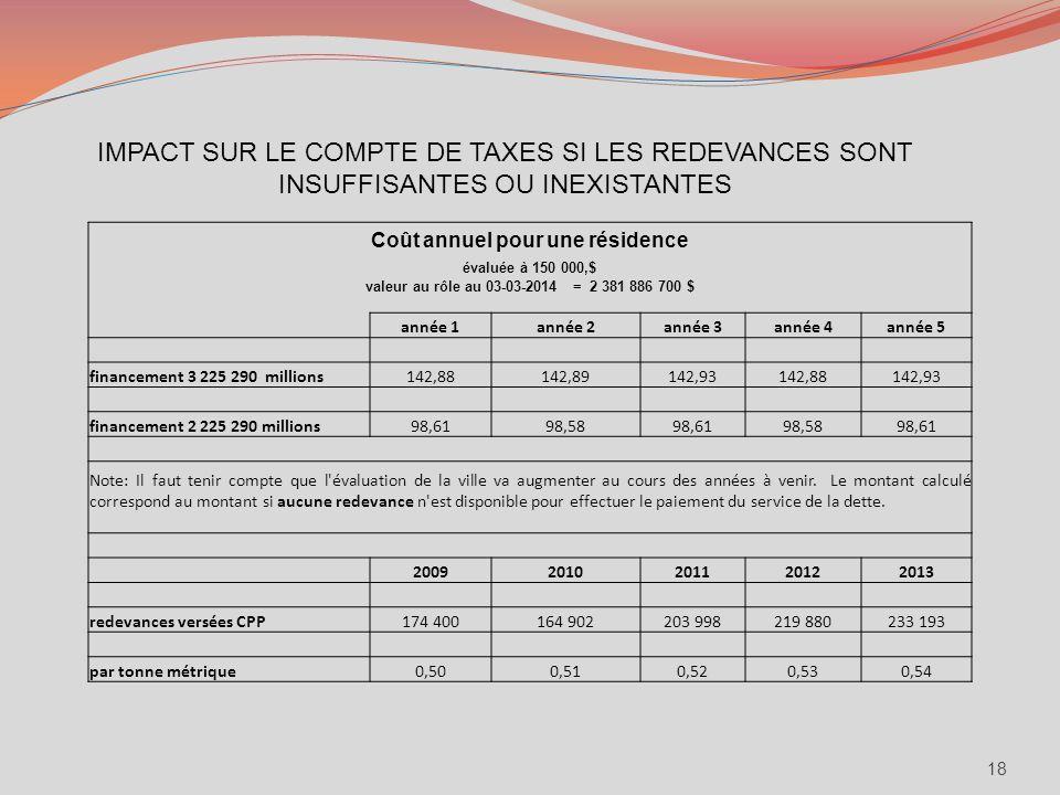 18 IMPACT SUR LE COMPTE DE TAXES SI LES REDEVANCES SONT INSUFFISANTES OU INEXISTANTES Coût annuel pour une résidence évaluée à 150 000,$ valeur au rôl