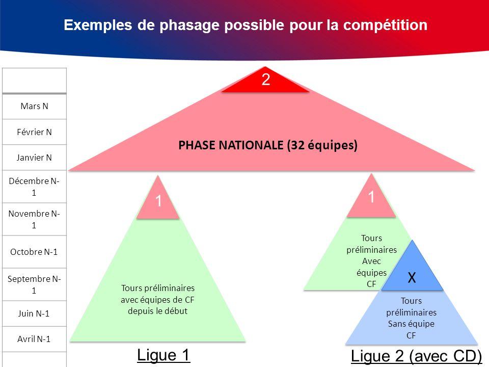 Exemples de phasage possible pour la compétition Tours préliminaires avec équipes de CF depuis le début Tours préliminaires Avec équipes CF Tours prél