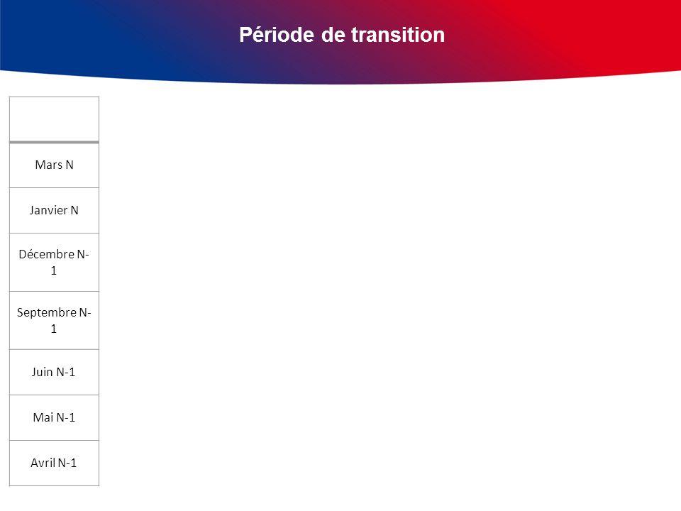Période de transition 2 Mars N Janvier N Décembre N- 1 Septembre N- 1 Juin N-1 Mai N-1 Avril N-1