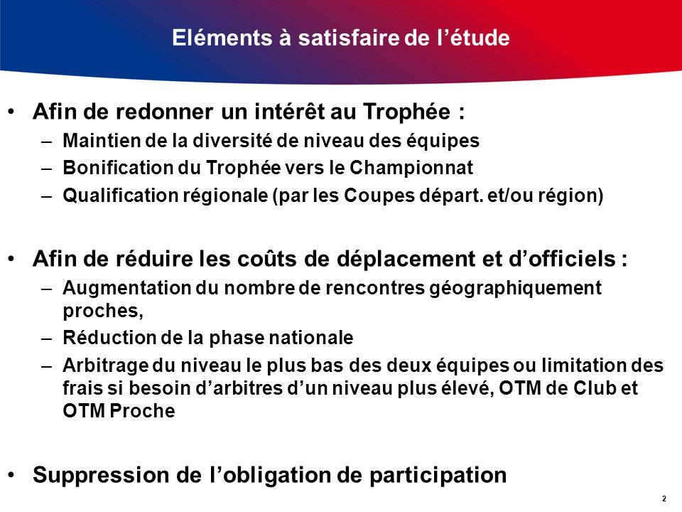 Eléments à satisfaire de létude Afin de redonner un intérêt au Trophée : –Maintien de la diversité de niveau des équipes –Bonification du Trophée vers