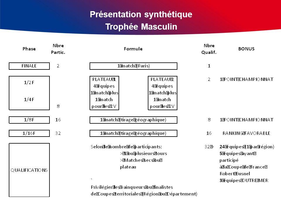 Présentation synthétique Trophée Masculin